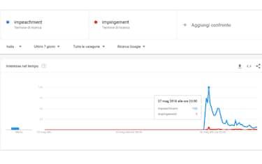 grafico_impeachment_nuova