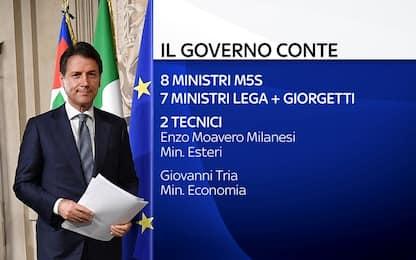 Governo, la lista dei ministri