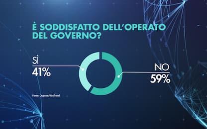Operato governo, soddisfatto il 41%. Sondaggio per Sky Tg24