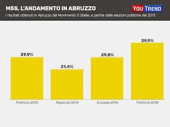 Elezioni Abruzzo, crolla il M5S: si ferma al 20%