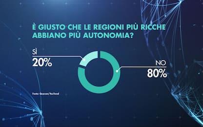Autonomia differenziata delle regioni: i risultati del sondaggio