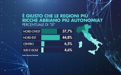 Lega e M5s divisi su Tav, flat tax e autonomie regionali: il sondaggio