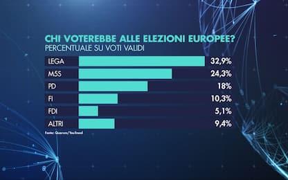 Europee 2019, sondaggi Sky TG24: Lega al 32,9%, M5s al 24,3%