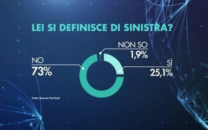 """Quanti italiani sono """"di sinistra""""? Il sondaggio per Sky tg24"""
