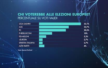 Elezioni europee, sondaggi Sky TG24: Lega in testa al 32,1%