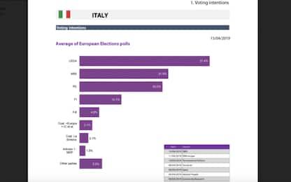 Europee 2019, sondaggi: Lega prima in Italia e seconda in Ue