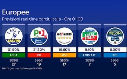 Elezioni europee in Italia, le proiezioni: Lega al 32,8%