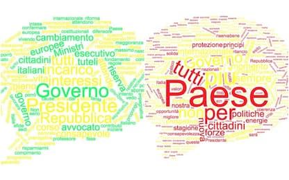 Conte, 2018-2019: i discorsi a confronto. La tag cloud